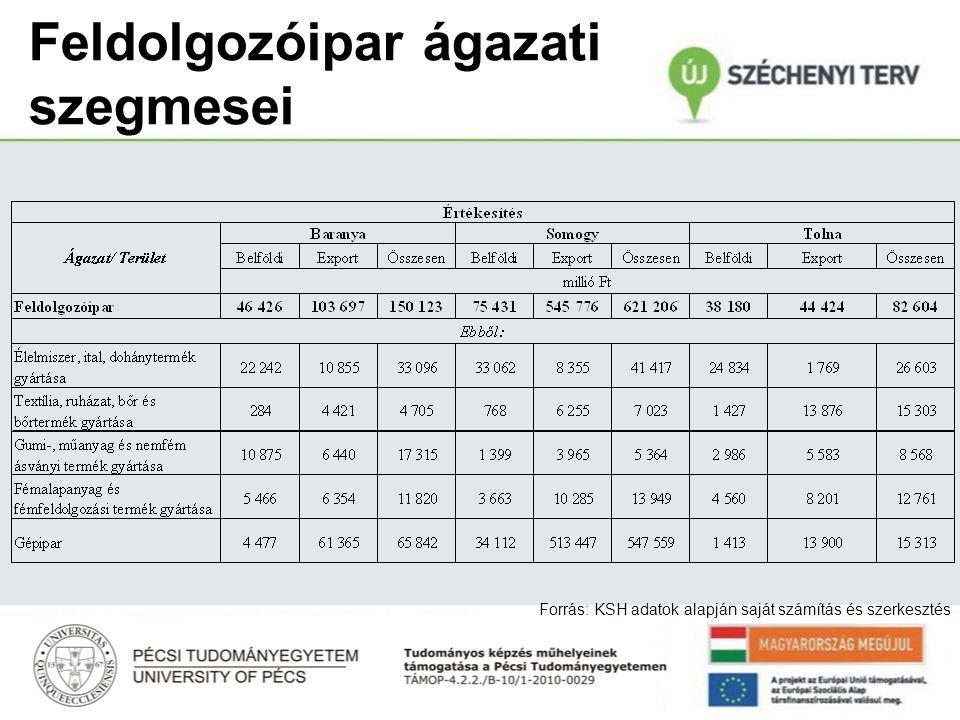 Feldolgozóipar ágazati szegmesei II. I. III. II.