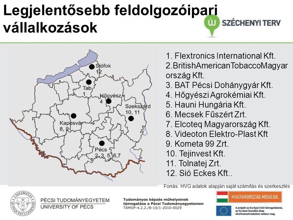 Legjelentősebb feldolgozóipari vállalkozások 1. Flextronics International Kft.
