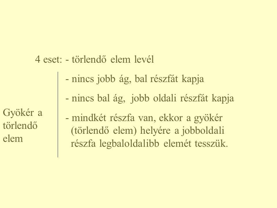 4 eset: - törlendő elem levél - nincs jobb ág, bal részfát kapja - nincs bal ág, jobb oldali részfát kapja - mindkét részfa van, ekkor a gyökér (törle