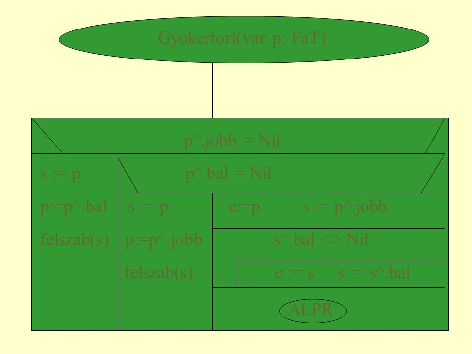 Gyokertorl(var p: FaT) p^.jobb = Nil s := p p^.bal = Nil p:=p^.bal s := p e:=p s := p^.jobb felszab(s) p:=p^.jobb s^.bal <> Nil felszab(s) e := s s :=