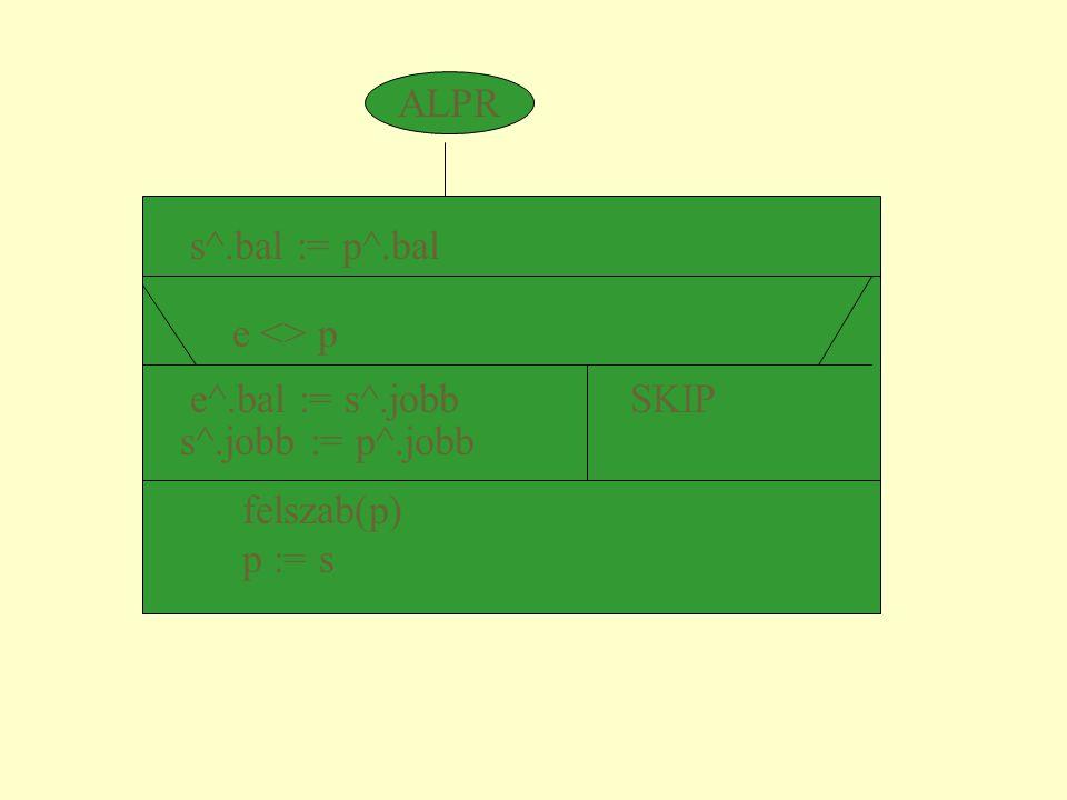 s^.bal := p^.bal e <> p e^.bal := s^.jobb SKIP s^.jobb := p^.jobb felszab(p) p := s