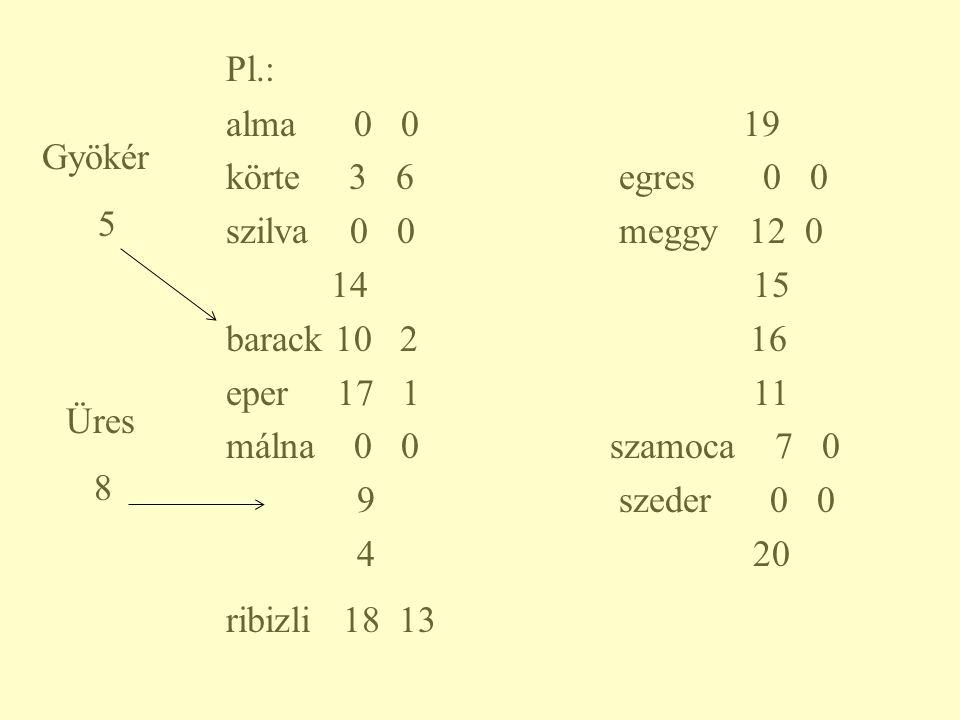 Pl.: alma 0 0 19 körte 3 6 egres 0 0 szilva 0 0 meggy 12 0 14 15 barack 10 2 16 eper 17 1 11 málna 0 0szamoca 7 0 9 szeder 0 0 4 20 ribizli 18 13 Gyök