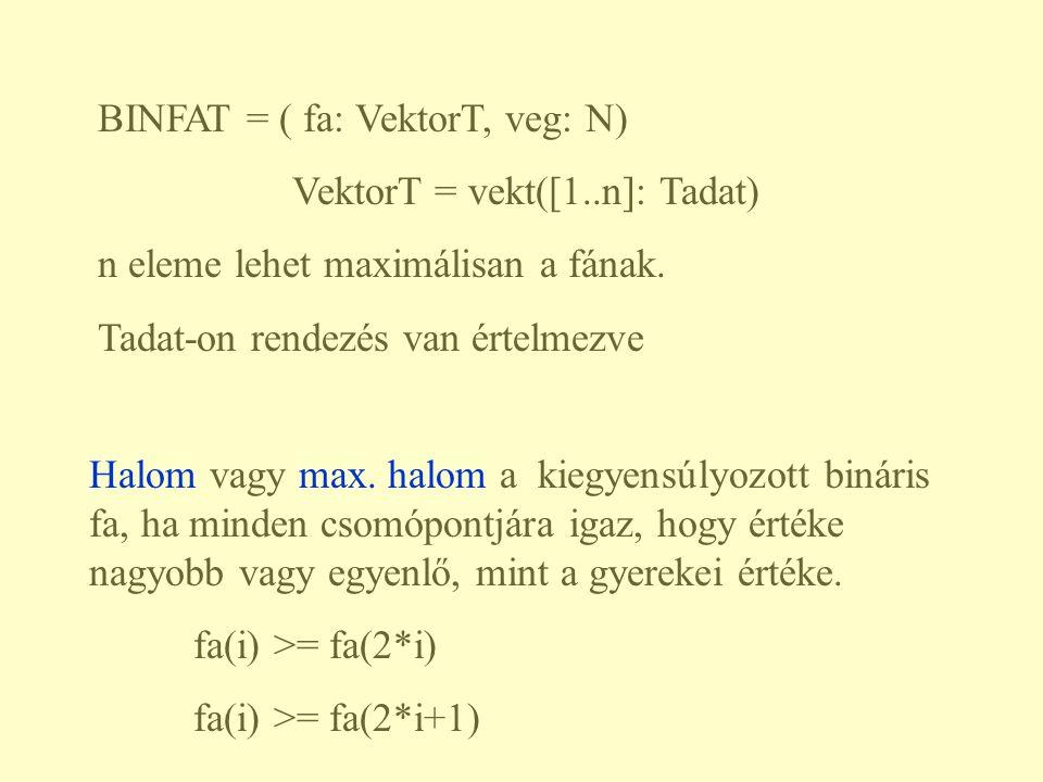 BINFAT = ( fa: VektorT, veg: N) VektorT = vekt([1..n]: Tadat) n eleme lehet maximálisan a fának. Tadat-on rendezés van értelmezve Halom vagy max. halo