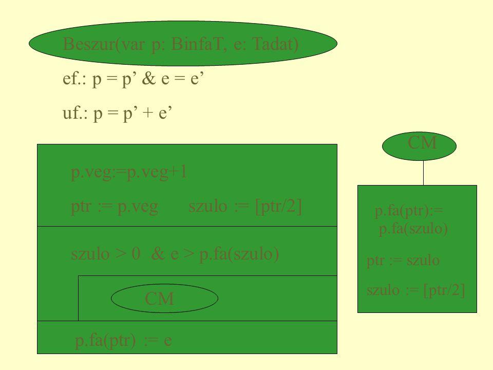 Beszur(var p: BinfaT, e: Tadat) ef.: p = p' & e = e' uf.: p = p' + e' p.veg:=p.veg+1 ptr := p.veg szulo := [ptr/2] szulo > 0 & e > p.fa(szulo) p.fa(pt