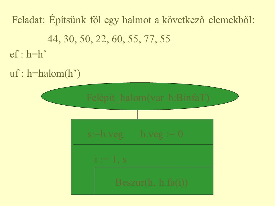 Feladat: Építsünk föl egy halmot a következő elemekből: 44, 30, 50, 22, 60, 55, 77, 55 Felépit_halom(var h:BinfaT) s:=h.veg h.veg := 0 i := 1, s Beszu