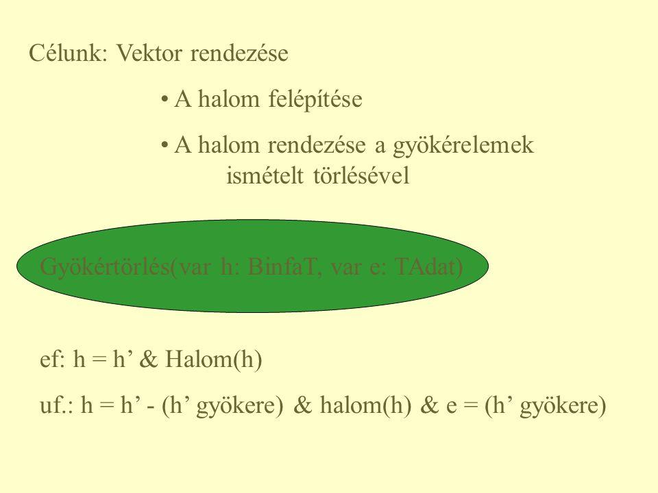 Célunk: Vektor rendezése A halom felépítése A halom rendezése a gyökérelemek ismételt törlésével Gyökértörlés(var h: BinfaT, var e: TAdat) ef: h = h'