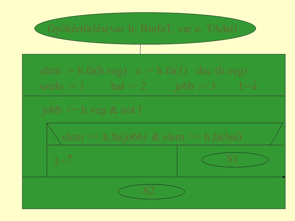 Gyökértörlés(var h: BinfaT, var e: TAdat) elem := h.fa(h.veg) e := h.fa(1) dec (h.veg) szulo := 1 bal := 2 jobb := 3 l:=  jobb <= h.veg & not l elem