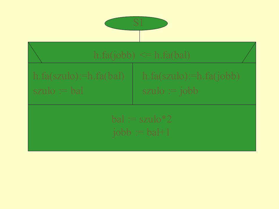 S1 h.fa(jobb) <= h.fa(bal) h.fa(szulo):=h.fa(bal) szulo := bal h.fa(szulo):=h.fa(jobb) szulo := jobb bal := szulo*2 jobb := bal+1