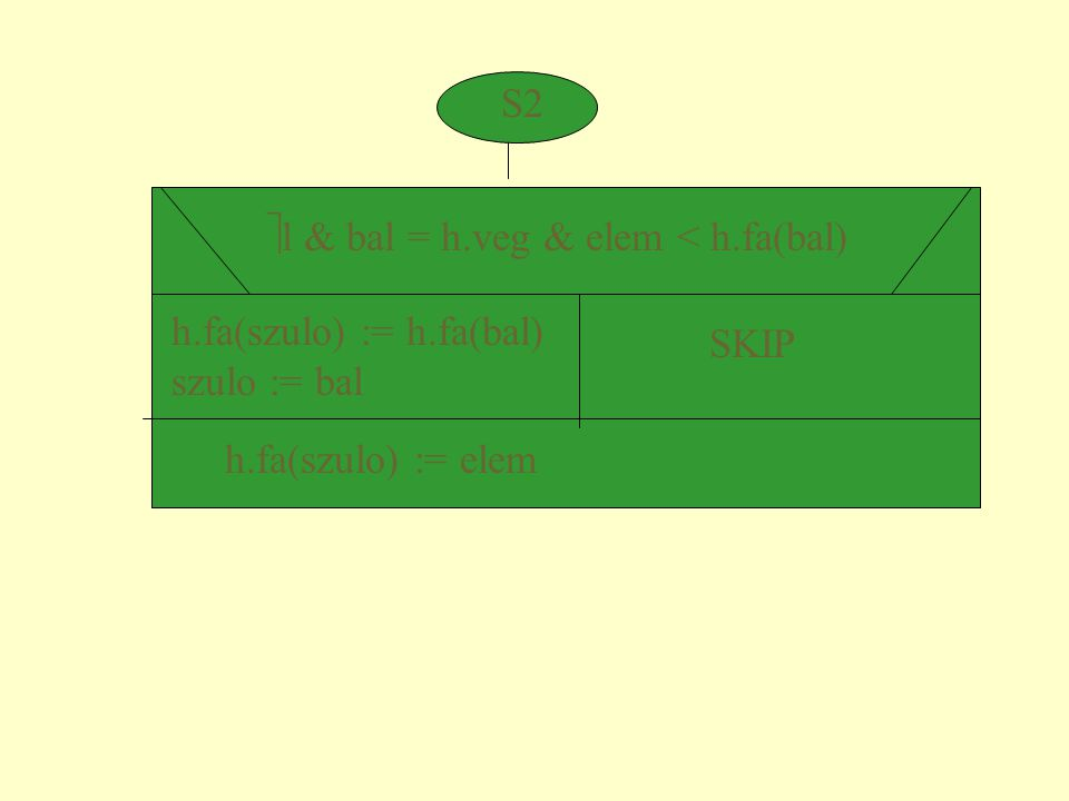S2  l & bal = h.veg & elem < h.fa(bal) h.fa(szulo) := h.fa(bal) szulo := bal SKIP h.fa(szulo) := elem