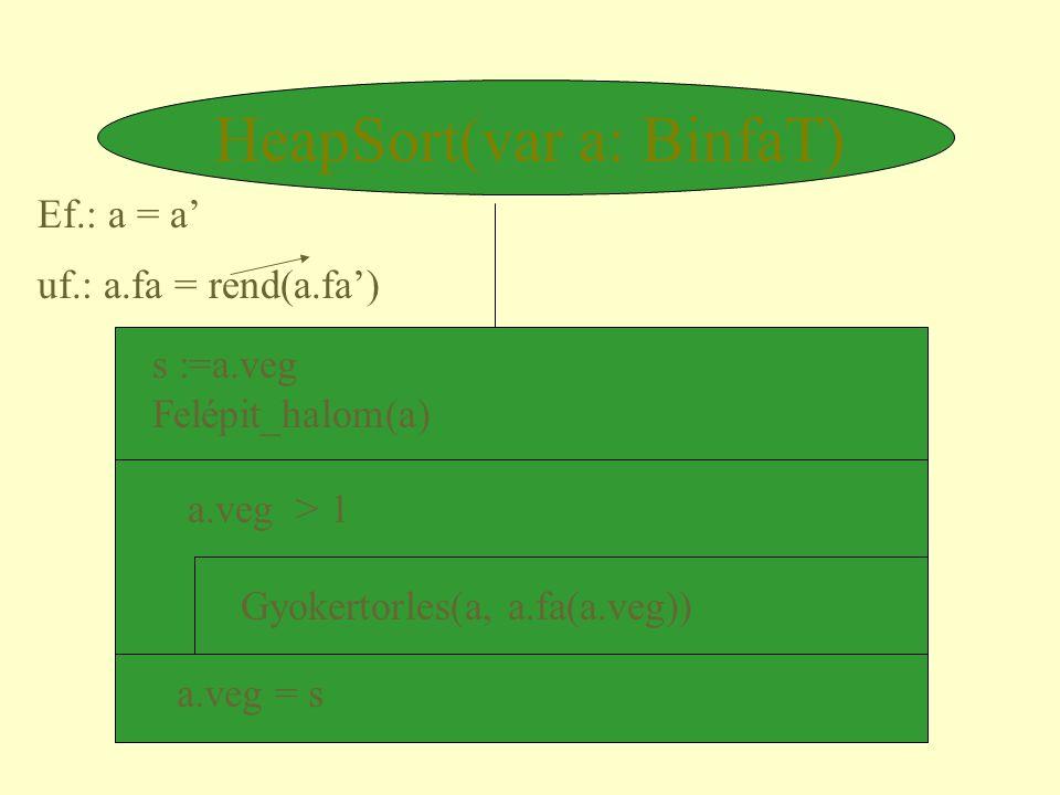 HeapSort(var a: BinfaT) Ef.: a = a' uf.: a.fa = rend(a.fa') a.veg > 1 Gyokertorles(a, a.fa(a.veg)) s :=a.veg Felépit_halom(a) a.veg = s
