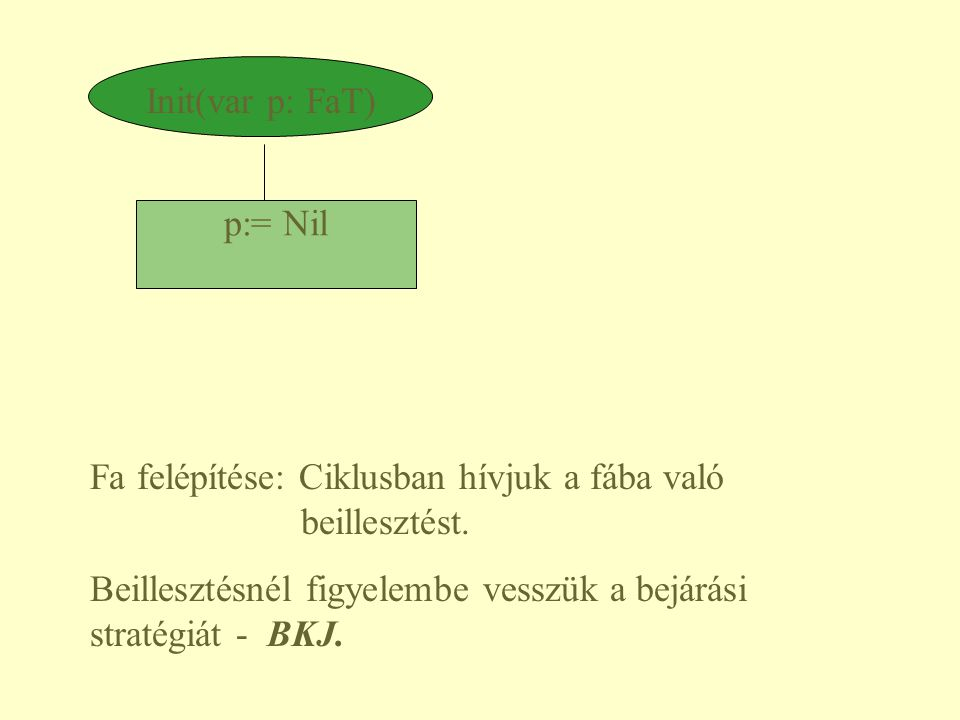 Init(var p: FaT) p:= Nil Fa felépítése: Ciklusban hívjuk a fába való beillesztést. Beillesztésnél figyelembe vesszük a bejárási stratégiát - BKJ.