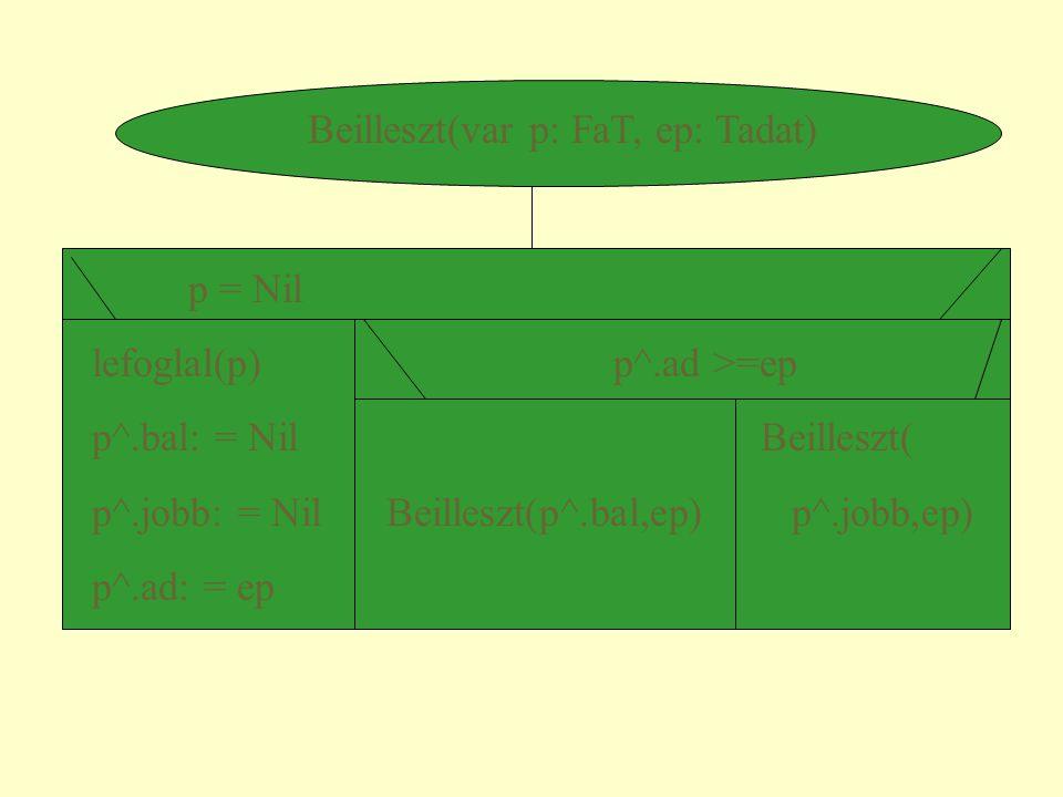 Pl.: a vektor tartalma 97,88,95,66,55,95,48,66,35,48,55,62,77,25,38,18,40, 30,26,24 Feladatok: rajzoljuk föl a halmot szúrjuk be a 70-es elemet (addig visszük fölfelé az utolsó helyről, amíg a gyerekeinél nagyobb vagy egyenlő nem lesz)