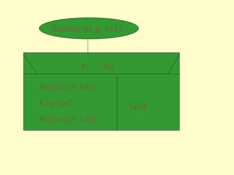 Keres(var p: FaT, ep: Tadat, var l: L, var hely: FaT) P = Nil p^.ad=ep p^.ad>ep p^.ad<ep l:=  hely:=p Keres(p^.bal, Keres(p^.jobb, l:=  ep, l, hely) ep, l, hely)