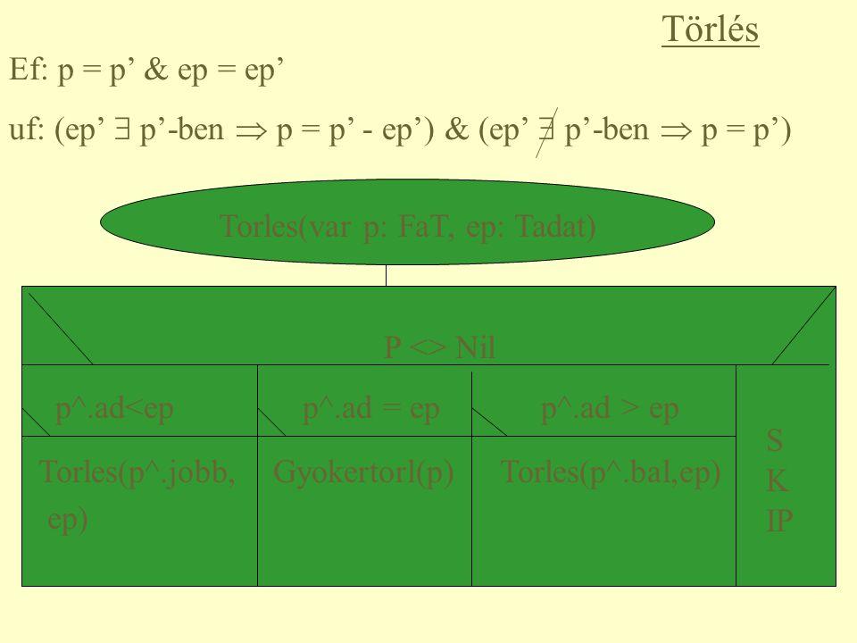 Célunk: Vektor rendezése A halom felépítése A halom rendezése a gyökérelemek ismételt törlésével Gyökértörlés(var h: BinfaT, var e: TAdat) ef: h = h' & Halom(h) uf.: h = h' - (h' gyökere) & halom(h) & e = (h' gyökere)