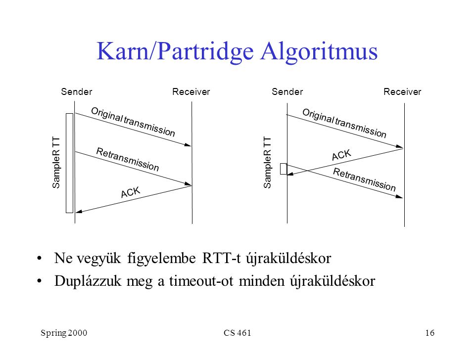 Spring 2000CS 46116 Karn/Partridge Algoritmus Ne vegyük figyelembe RTT-t újraküldéskor Duplázzuk meg a timeout-ot minden újraküldéskor SenderReceiver Original transmission ACK SampleR TT Retransmission SenderReceiver Original transmission ACK SampleR TT Retransmission