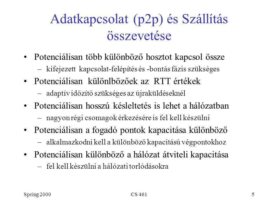 Spring 2000CS 4616 Szegmens Formátuma