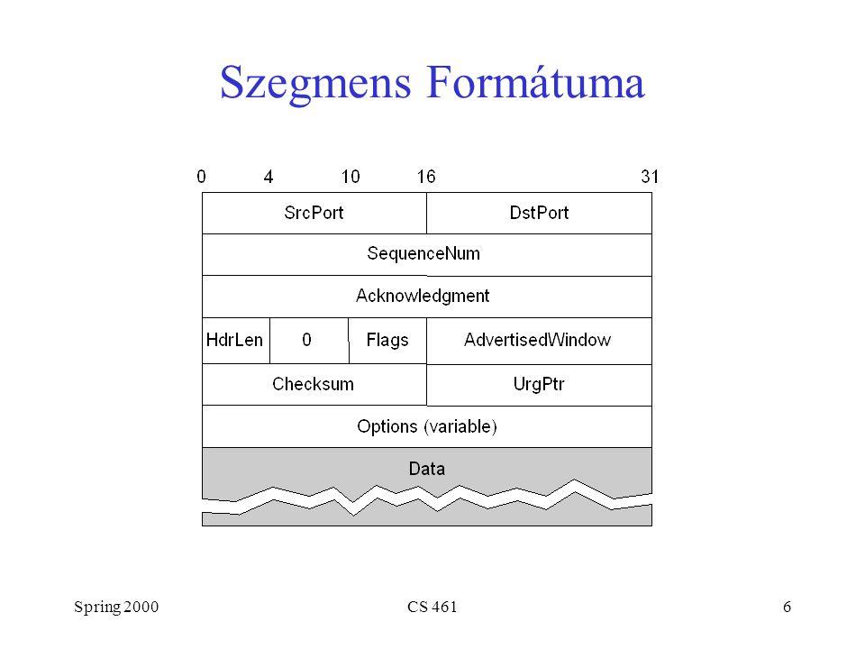 Spring 2000CS 4617 Szegmens Formátuma (folyt.) Valamely kapcsolatot a küvetkező 4-es azonosítja: –(SrcPort, SrcIPAddr, DsrPort, DstIPAddr) Csúszó ablak + forgalomvezérlés –acknowledgment, SequenceNum, AdvertisedWinow Flagek –SYN, FIN, RESET, PUSH, URG, ACK Kontroll összeg –pseudo header + TCP header + data Sender Data(SequenceNum) Acknowledgment + AdvertisedWindow Receiver