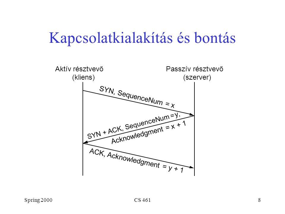 Spring 2000CS 4619 Állapotátmeneti Diagram CLOSED LISTEN SYN_RCVDSYN_SENT ESTABLISHED CLOSE_WAIT LAST_ACKCLOSING TIME_WAIT FIN_WAIT_2 FIN_WAIT_1 Passive openClose Send/SYN SYN/SYN + ACK SYN + ACK/ACK SYN/SYN + ACK ACK Close/FIN FIN/ACKClose/FIN FIN/ACK ACK + FIN/ACK Timeout after two segment lifetimes FIN/ACK ACK Close/FIN Close CLOSED Active open/SYN