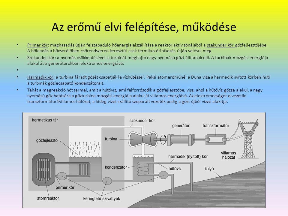 Az atomerőmű és a hőerőmű energiatermelésének összehasonlítása Az atomerőmű villamos energia termelése csak annyiban különbözik a hagyományos hőerőművétől, hogy az utóbbiban a hőenergiát fosszilis tüzelőanyagokból nyerik (szén, olaj, földgáz), addig az atomerőműnél atommaghasadásból vagy magfúzióból.