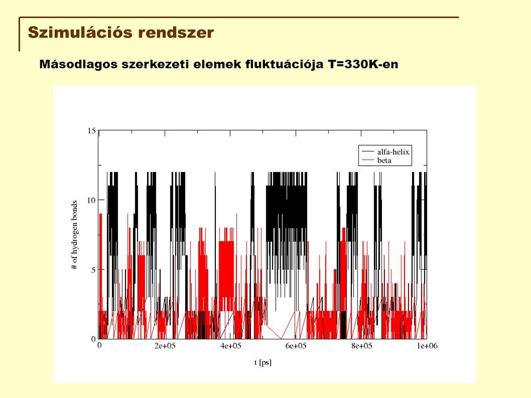 Szimulációs rendszer Másodlagos szerkezeti elemek fluktuációja T=330K-en