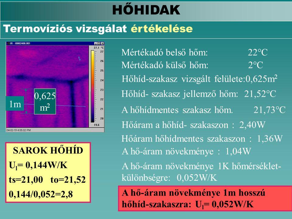 HŐHIDAK Termovíziós vizsgálat értékelése 0,625 m 2 1m SAROK HŐHÍD U l = 0,144W/K ts=21,00 to=21,52 0,144/0,052=2,8 Hőhíd-szakasz vizsgált felülete:0,6