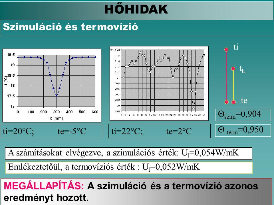 HŐHIDAK Szimuláció és termovízió ti=20°C;te=-5°C  szim =0,904  term =0,950 ti te thth ti=22°C;te=2°C A számításokat elvégezve, a szimulációs érték: