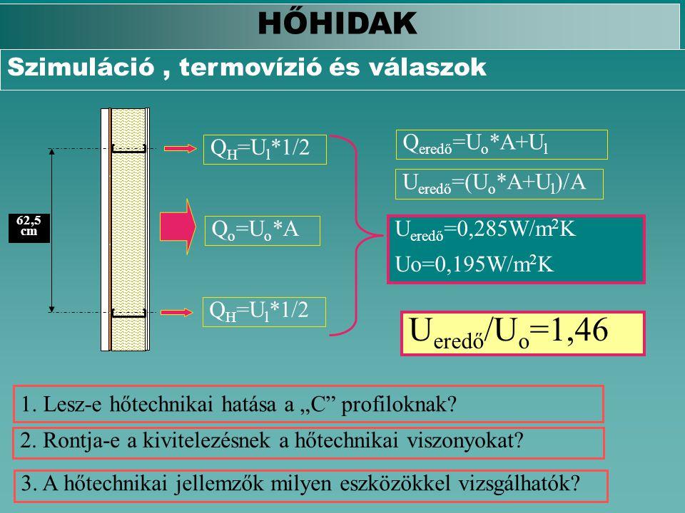 62,5 cm Q o =U o *A Q H =U l *1/2 Q eredő =U o *A+U l U eredő =(U o *A+U l )/A U eredő =0,285W/m 2 K Uo=0,195W/m 2 K U eredő /U o =1,46 1. Lesz-e hőte