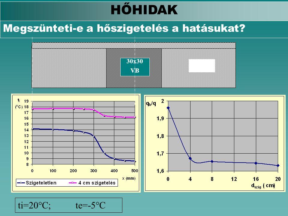 B30 30x30 VB ti=20°C;te=-5°C HŐHIDAK Megszünteti-e a hőszigetelés a hatásukat?