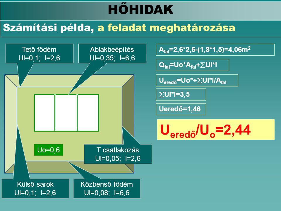 Uo=0,6 HŐHIDAK Számítási példa, a feladat meghatározása Külső sarok Ul=0,1; l=2,6 Tető födém Ul=0,1; l=2,6 Ablakbeépítés Ul=0,35; l=6,6 Közbenső födém