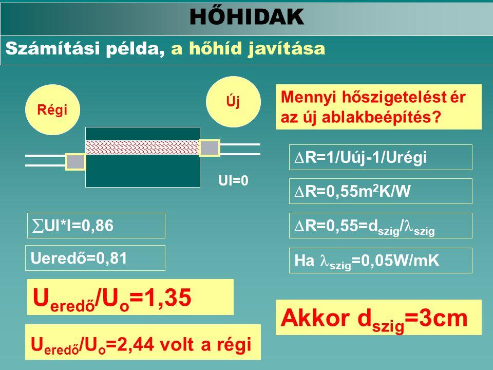 HŐHIDAK Számítási példa, a hőhíd javítása RégiÚj Ul=0  Ul*l=0,86 Ueredő=0,81 U eredő /U o =1,35 U eredő /U o =2,44 volt a régi Mennyi hőszigetelést é