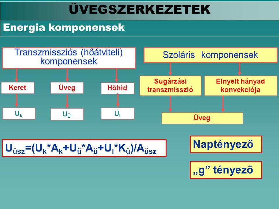 ÜVEGSZERKEZETEK Energia komponensek Transzmissziós (hőátviteli) komponensek Szoláris komponensek KeretÜveg Hőhíd Sugárzási transzmisszió Elnyelt hánya