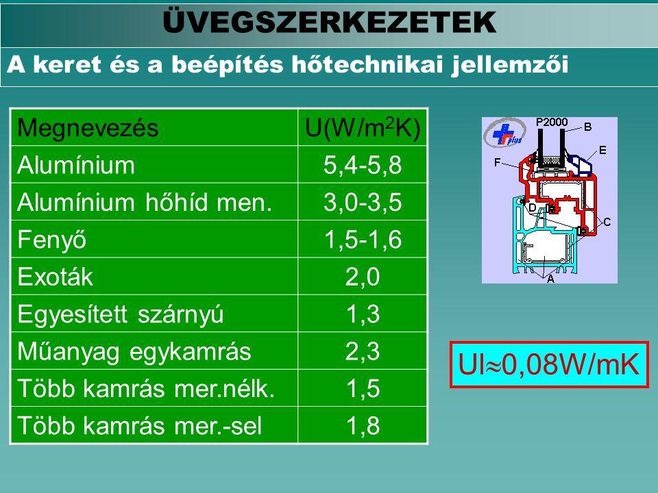 ÜVEGSZERKEZETEK A keret és a beépítés hőtechnikai jellemzői MegnevezésU(W/m 2 K) Alumínium5,4-5,8 Alumínium hőhíd men.3,0-3,5 Fenyő1,5-1,6 Exoták2,0 E