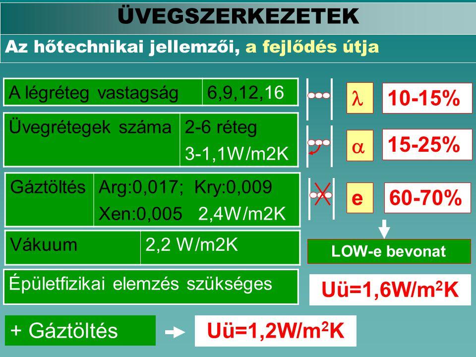 ÜVEGSZERKEZETEK Az hőtechnikai jellemzői, a fejlődés útja A légréteg vastagság6,9,12,16 Üvegrétegek száma2-6 réteg 3-1,1W/m2K GáztöltésArg:0,017; Kry: