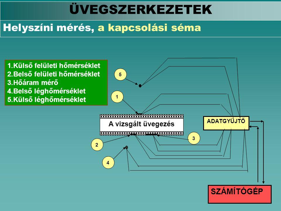 A vizsgált üvegezés ADATGYÜJTŐ SZÁMÍTÓGÉP 2 1 3 4 5 1.Külső felületi hőmérséklet 2.Belső felületi hőmérséklet 3.Hőáram mérő 4.Belső léghőmérséklet 5.K