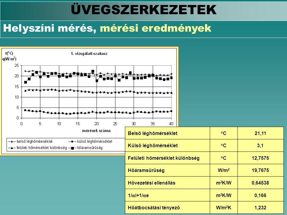 ÜVEGSZERKEZETEK Helyszíni mérés, mérési eredmények Belső léghőmérséklet oCoC21,11 Külső léghőmérséklet oCoC3,1 Felületi hőmérséklet különbség oCoC12,7