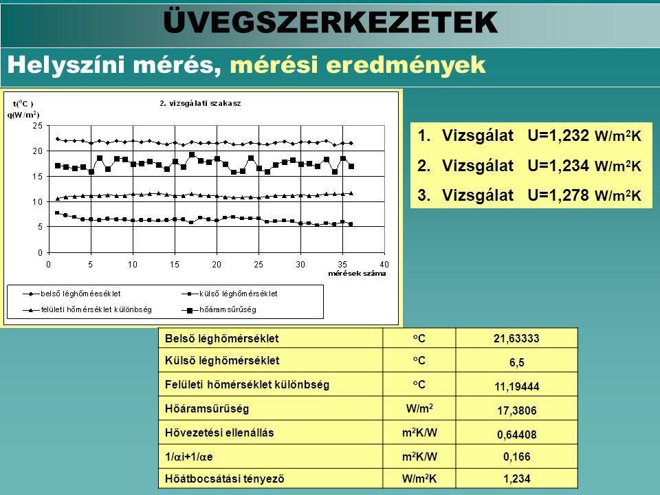 ÜVEGSZERKEZETEK Helyszíni mérés, mérési eredmények Belső léghőmérséklet oCoC 21,63333 Külső léghőmérséklet oCoC 6,5 Felületi hőmérséklet különbség oCo