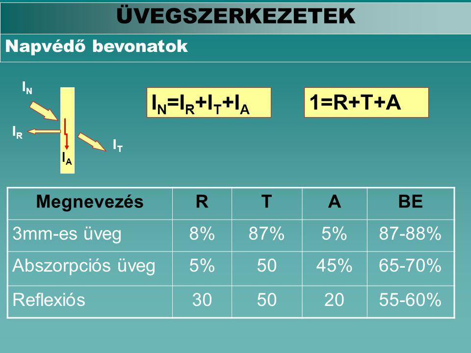 ÜVEGSZERKEZETEK Napvédő bevonatok IRIR ININ IAIA ITIT I N =I R +I T +I A 1=R+T+A MegnevezésRTABE 3mm-es üveg8%87%5%87-88% Abszorpciós üveg5%5045%65-70