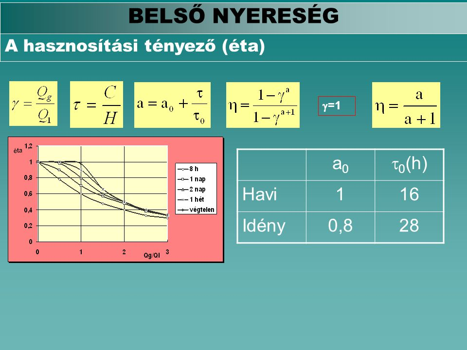 BELSŐ NYERESÉG A hasznosítási tényező (éta)  =1 a0a0  0 (h) Havi116 Idény0,828