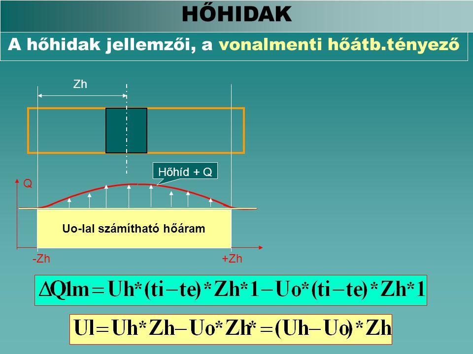 A hőhidak jellemzői, a vonalmenti hőátb.tényező HŐHIDAK Q -Zh+Zh Zh Uo-lal számítható hőáram Hőhíd + Q