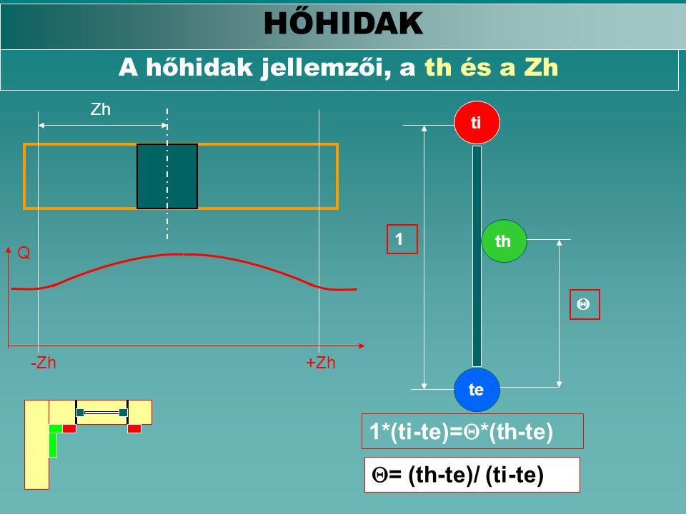 A hőhidak jellemzői, a th és a Zh HŐHIDAK Q -Zh+Zh Zh ti te th 1  1*(ti-te)=  *(th-te)  = (th-te)/ (ti-te)