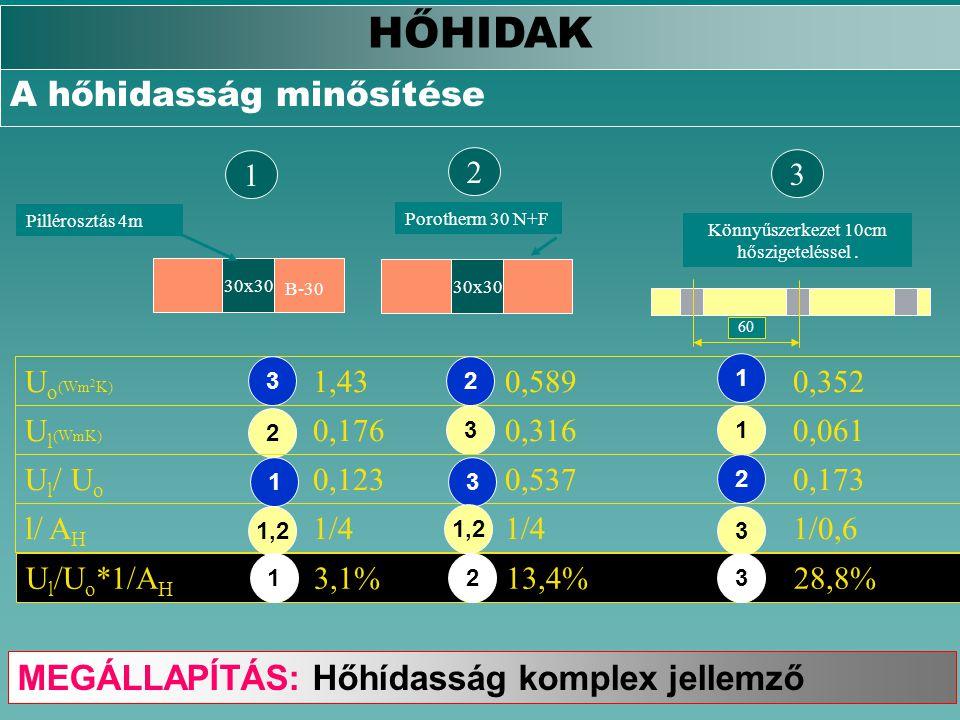2 30x30 Porotherm 30 N+F 3 Könnyűszerkezet 10cm hőszigeteléssel. 60 U l (WmK) 0,1760,3160,061 U o (Wm 2 K) 1,430,5890,352 l/ A H 1/41/41/0,6 1 30x30 B