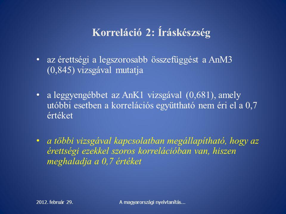Korreláció 2: Íráskészség az érettségi a legszorosabb összefüggést a AnM3 (0,845) vizsgával mutatja a leggyengébbet az AnK1 vizsgával (0,681), amely u