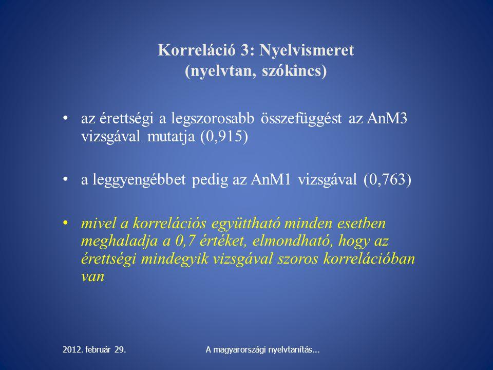 Korreláció 3: Nyelvismeret (nyelvtan, szókincs) az érettségi a legszorosabb összefüggést az AnM3 vizsgával mutatja (0,915) a leggyengébbet pedig az An