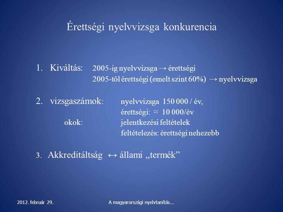 Érettségi nyelvvizsga konkurencia 1.Kiváltás: 2005-ig nyelvvizsga → érettségi 2005-től érettségi (emelt szint 60%) → nyelvvizsga 2.vizsgaszámok : nyel