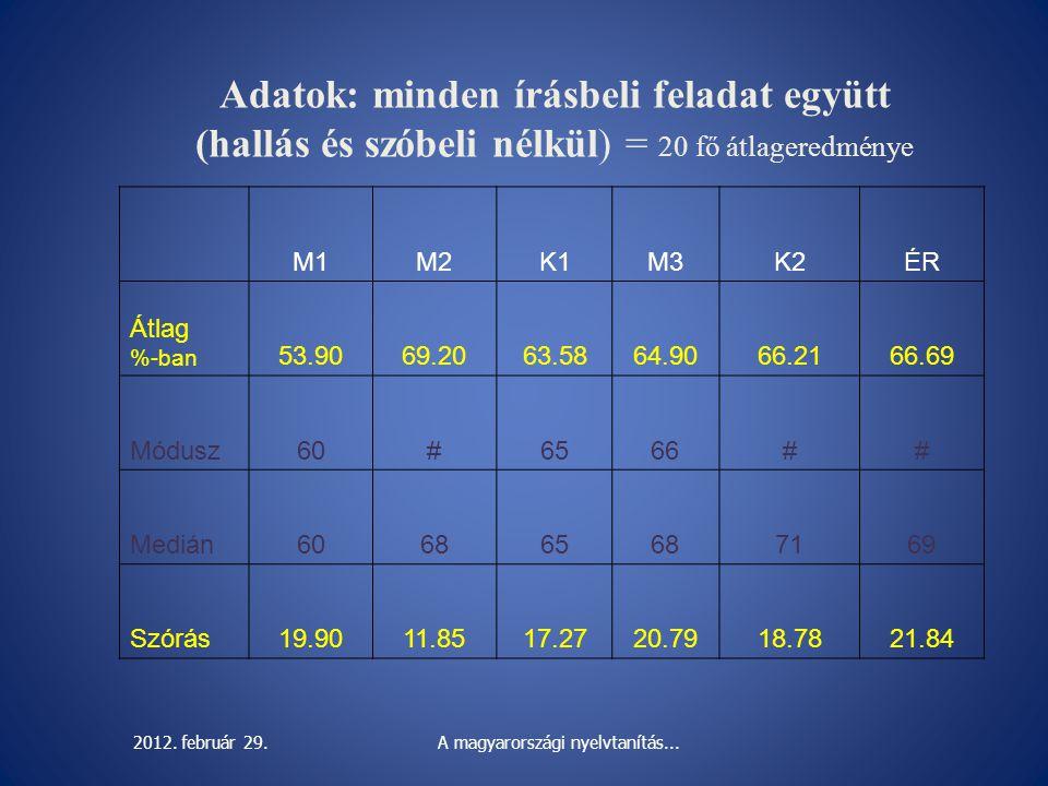 Adatok: minden írásbeli feladat együtt (hallás és szóbeli nélkül) = 20 fő átlageredménye M1M2K1M3K2ÉR Átlag %-ban 53.9069.2063.5864.9066.2166.69 Módus