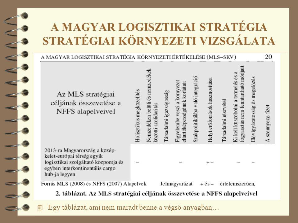 A MAGYAR LOGISZTIKAI STRATÉGIA STRATÉGIAI KÖRNYEZETI VIZSGÁLATA 4 Egy táblázat, ami nem maradt benne a végső anyagban…