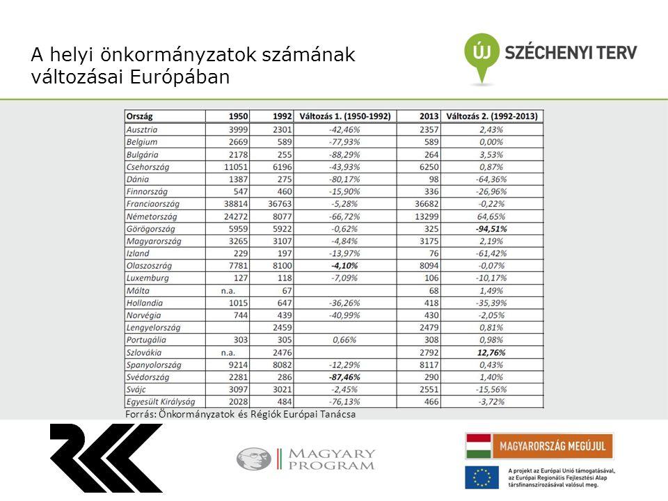 A helyi önkormányzatok számának változásai Európában Forrás: Önkormányzatok és Régiók Európai Tanácsa