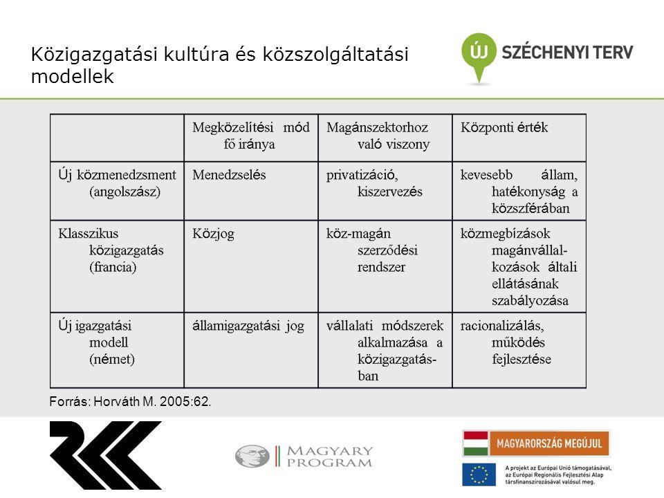 Közigazgatási kultúra és közszolgáltatási modellek Forrás: Horváth M. 2005:62.