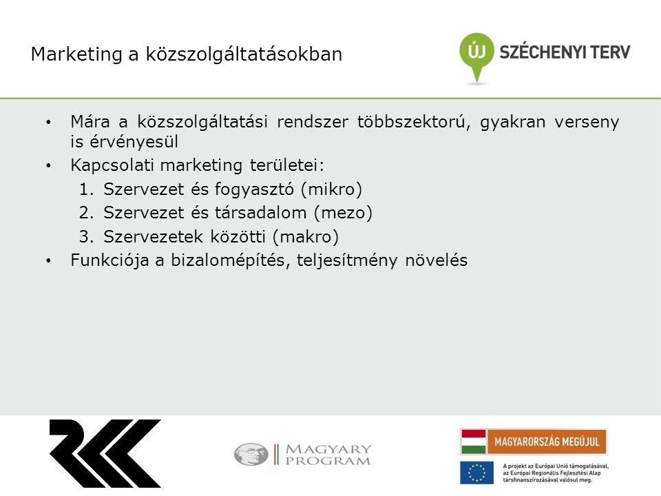 Mára a közszolgáltatási rendszer többszektorú, gyakran verseny is érvényesül Kapcsolati marketing területei: 1.Szervezet és fogyasztó (mikro) 2.Szerve
