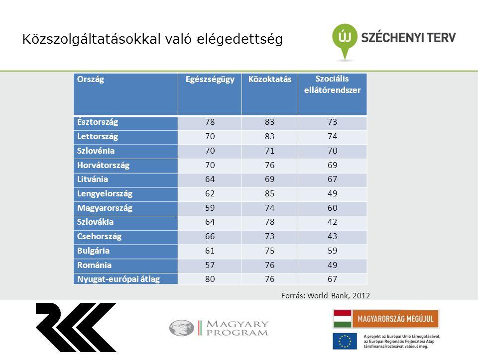 Közszolgáltatásokkal való elégedettség OrszágEgészségügyKözoktatásSzociális ellátórendszer Észtország788373 Lettország708374 Szlovénia707170 Horvátors